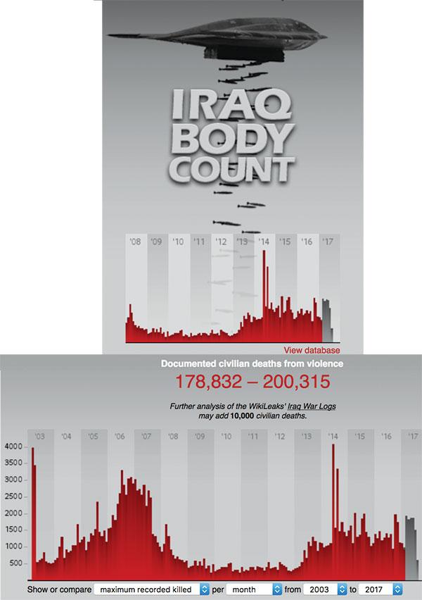 IraqBodyCountProject 3. YAPICI KAOS